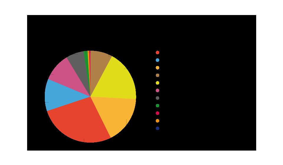 Grafica Gasto no financiero por departamentos